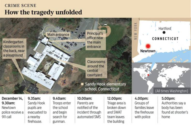 how-the-tragedy-unfolded