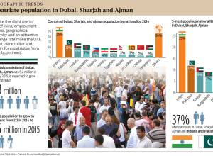Expatriate population in Dubai, Sharjah & Ajman