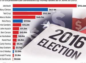 Stat Fact: Money talks for the contenders