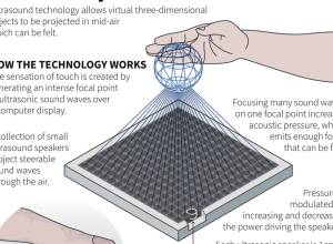 Technology: 3D virtual objects