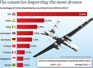 The countries importing the most drones