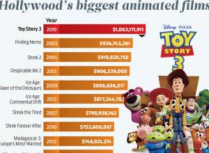 Hollywood's biggest animated films