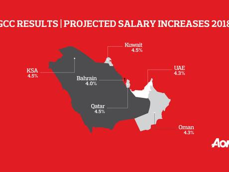 How much UAE salaries are forecast to rise in 2018 - Sheen