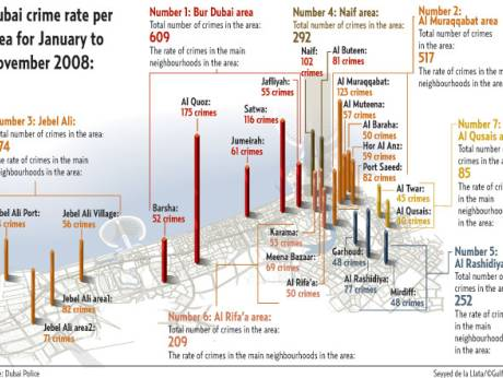 Dubai Crime Rate