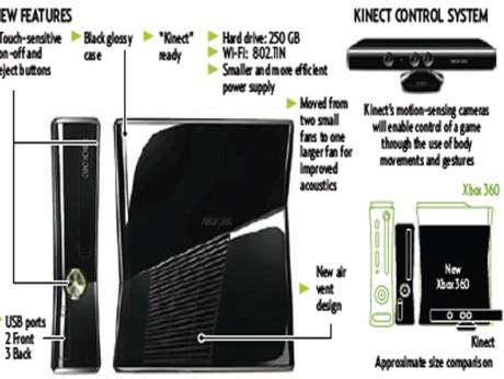The X-box Kinect device
