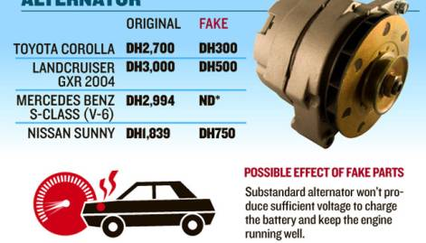 Comparative cost of genuine and fake car parts