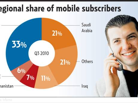 Regional share of mobile subscribers