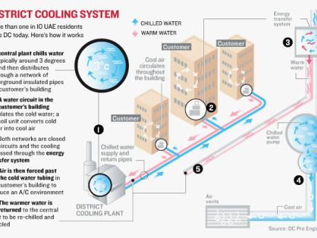 district cooling cool discomfort gulfnews com rh gulfnews com Small Home Heating and Cooling Solar Central Heating