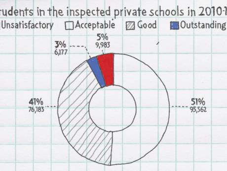 10,000 students attend unsatisfactory schools.