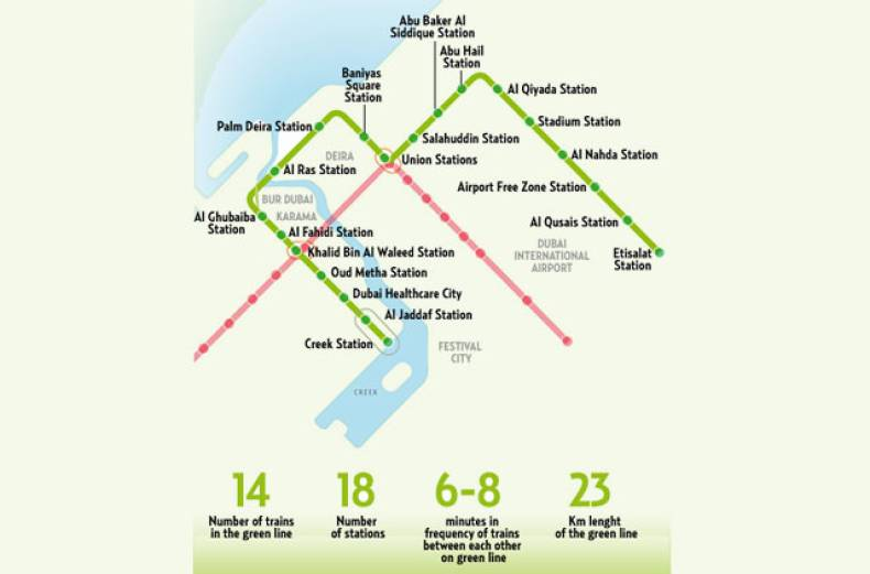 green-line-map