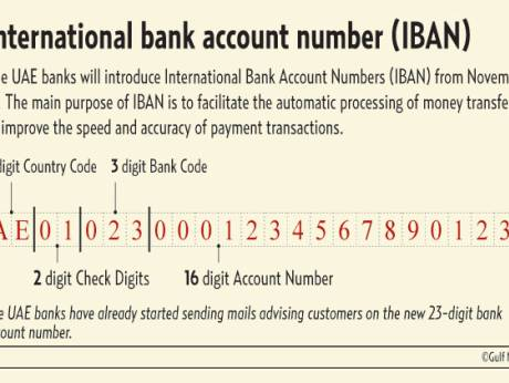 International bank account number (IBAN)